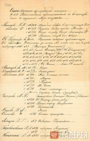 List of paintings from Pavel Tretyakov's collection selected by Diaghilev