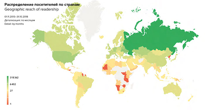 Geographic reach of readership